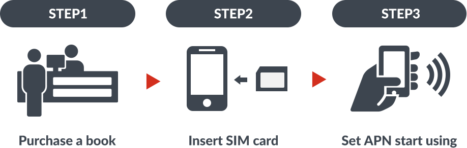 STEP1 Purchase a book STEP2 Insert SIM card STEP3 Set APN start using